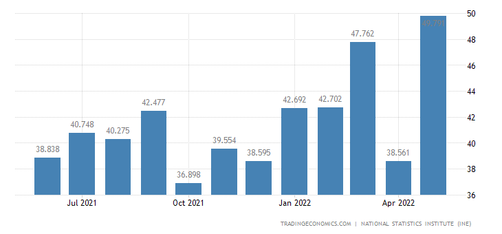 Spain Existing Home Sales
