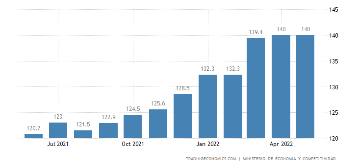 Spain Export Prices