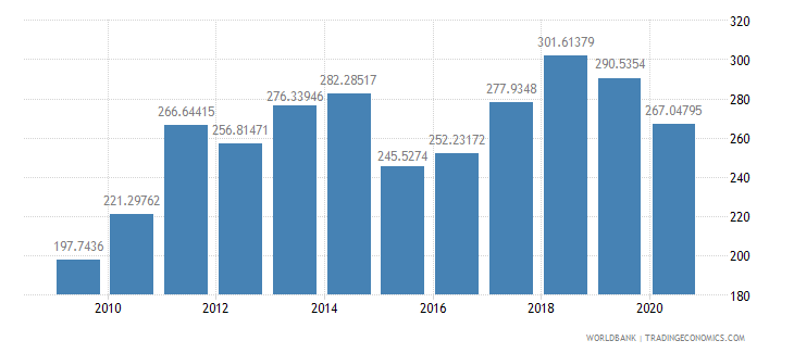 spain export value index 2000  100 wb data