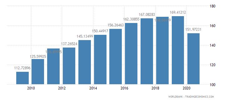 spain export volume index 2000  100 wb data