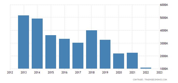 spain exports algeria