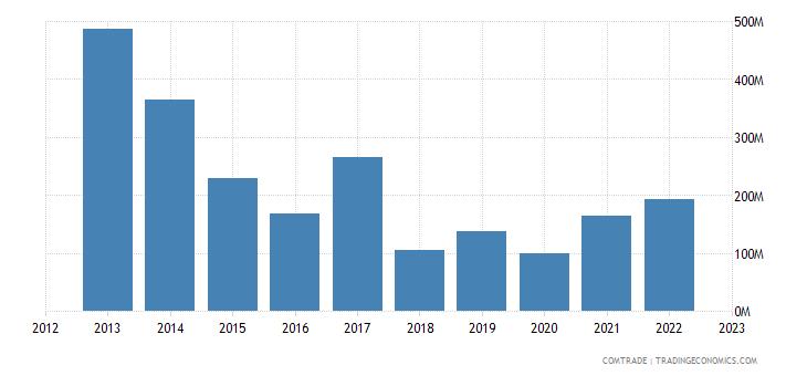 spain exports angola