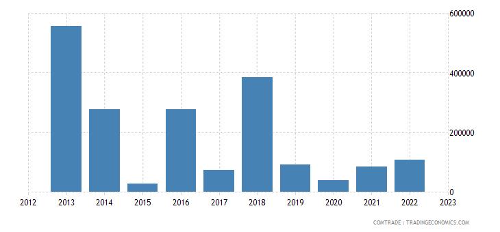spain exports anguilla