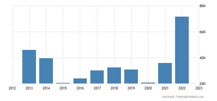 spain exports armenia