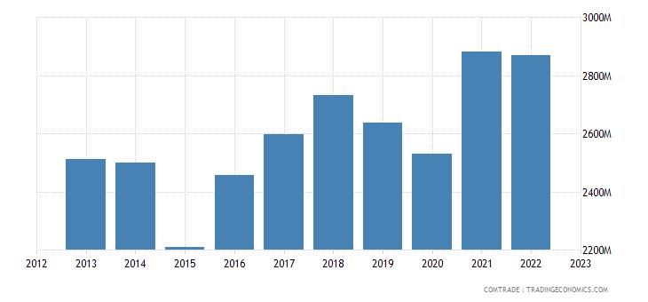 spain exports austria