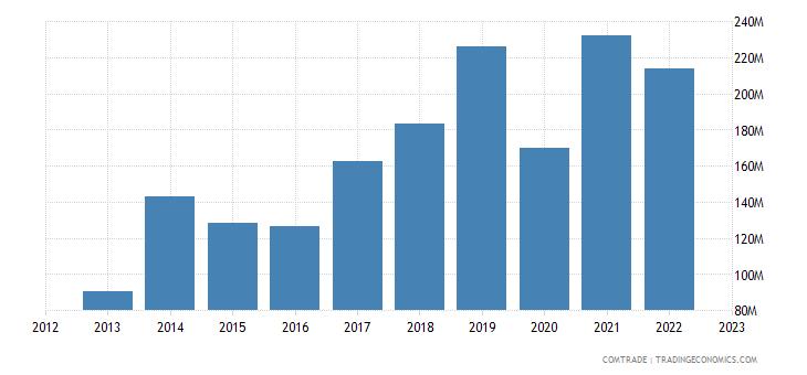 spain exports bangladesh