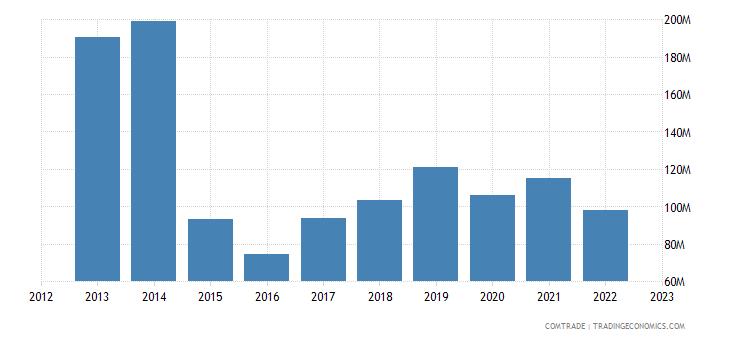 spain exports belarus