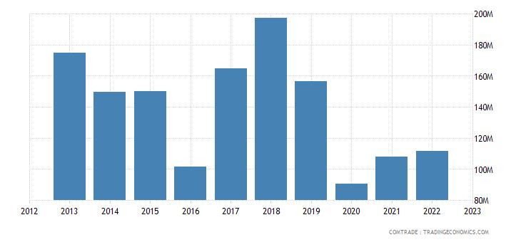 spain exports bolivia