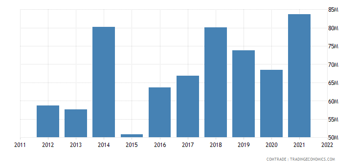 spain exports bosnia herzegovina