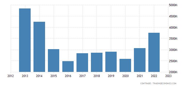 spain exports brazil