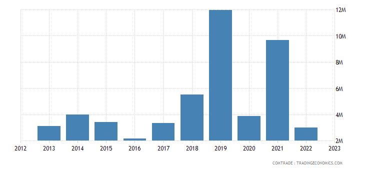 spain exports brunei