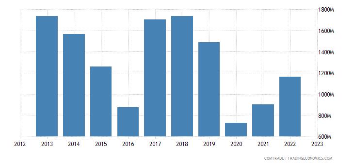 spain exports bulgaria