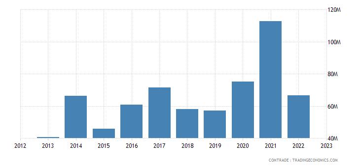 spain exports burkina faso