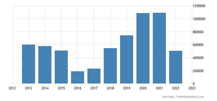 spain exports burundi