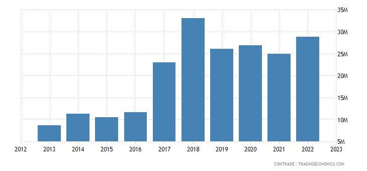 spain exports cambodia