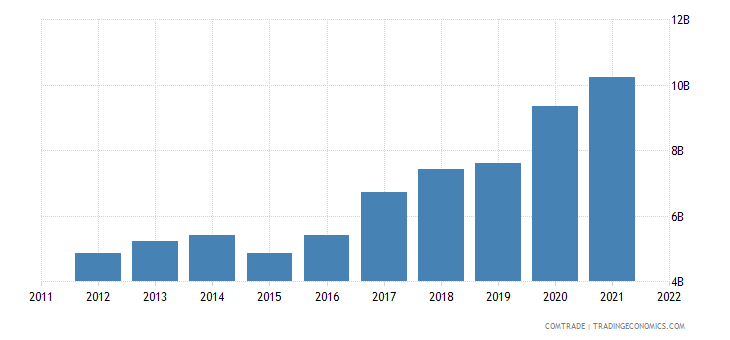 spain exports china
