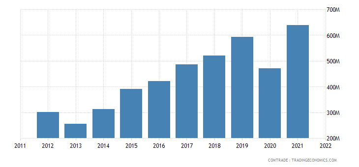 spain exports croatia