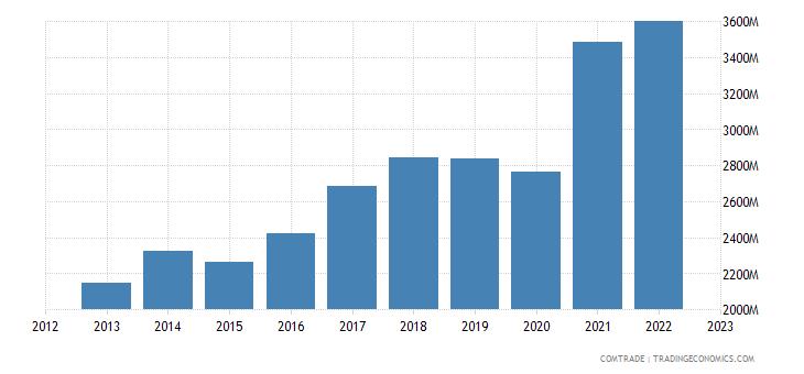 spain exports czech republic