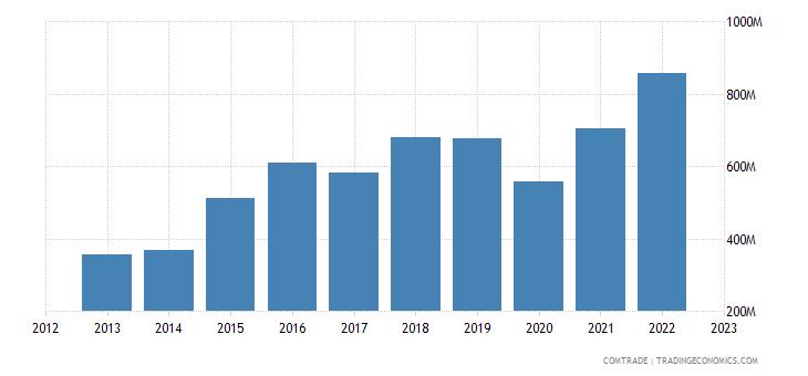 spain exports dominican republic