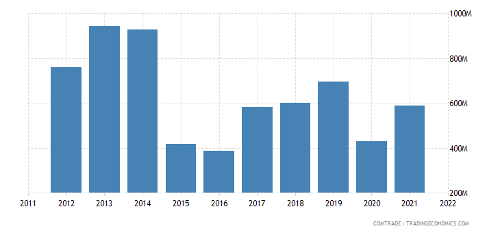 spain exports ecuador