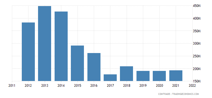 spain exports equatorial guinea