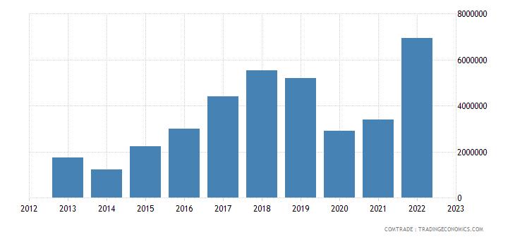 spain exports eritrea