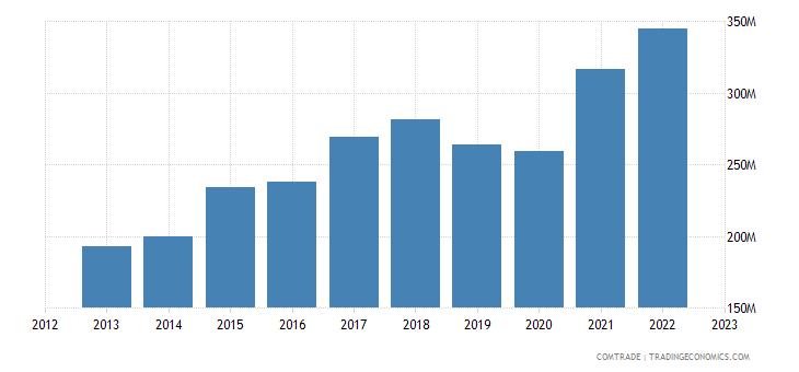 spain exports estonia