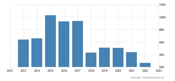 spain exports ethiopia
