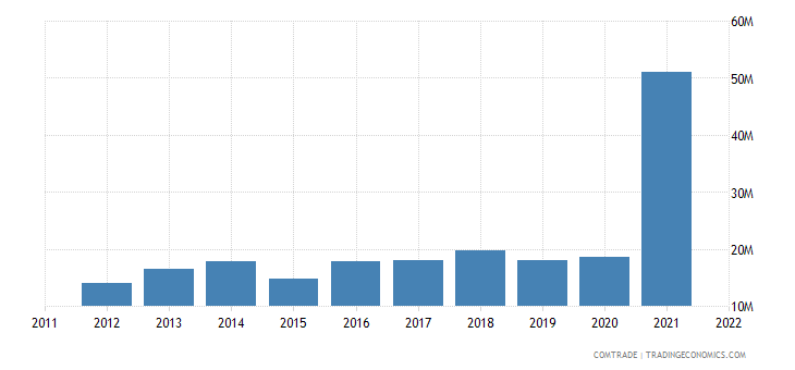 spain exports french polynesia