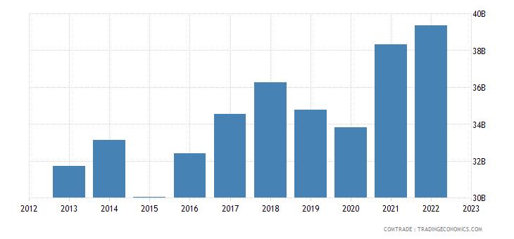 spain exports germany