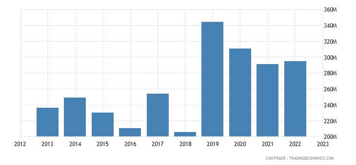 spain exports ghana