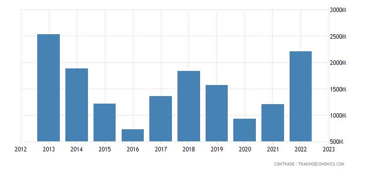 spain exports gibraltar