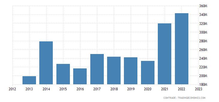 spain exports guatemala