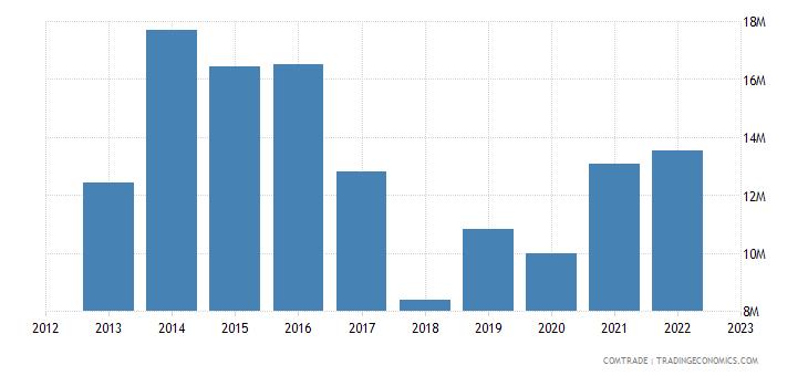 spain exports guinea bissau