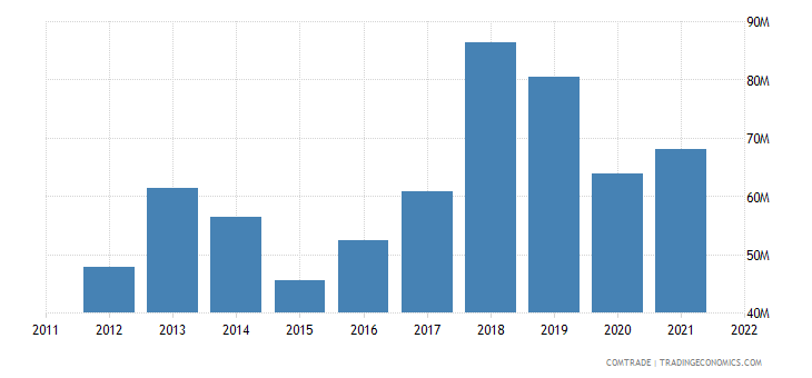 spain exports guinea