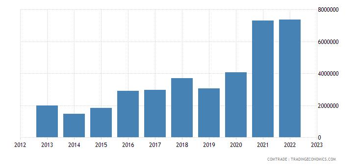 spain exports guyana