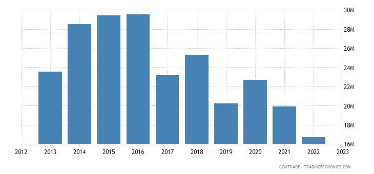 spain exports haiti