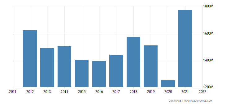 spain exports india