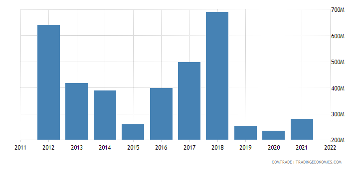 spain exports iran