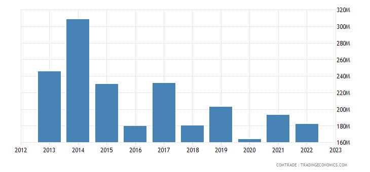 spain exports iraq