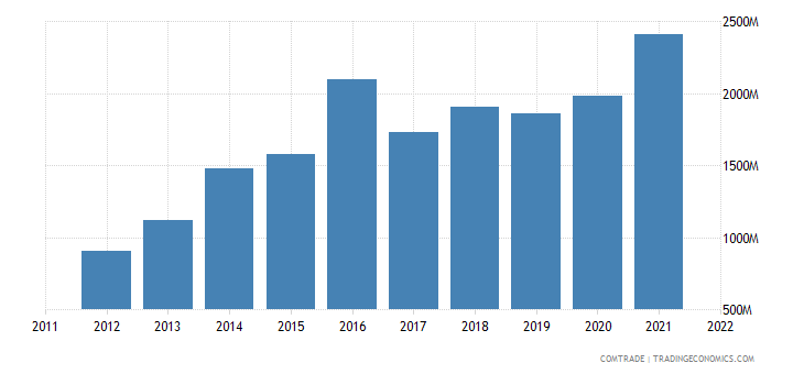 spain exports ireland