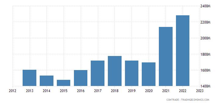spain exports israel