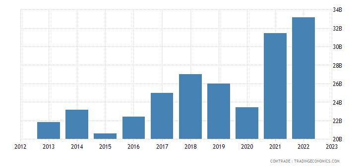 spain exports italy