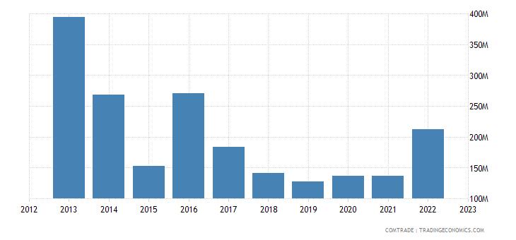 spain exports kazakhstan