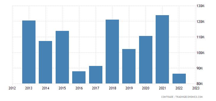 spain exports kenya
