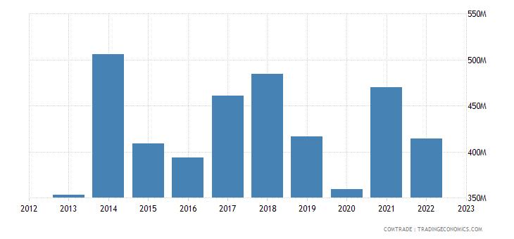 spain exports kuwait
