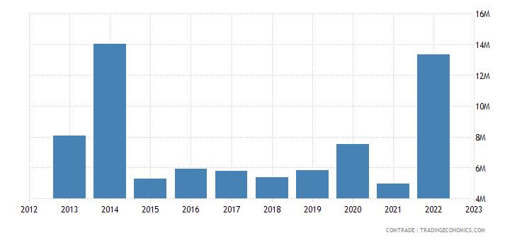 spain exports kyrgyzstan