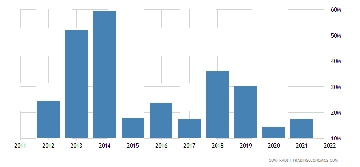 spain exports liberia