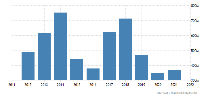 spain exports libya