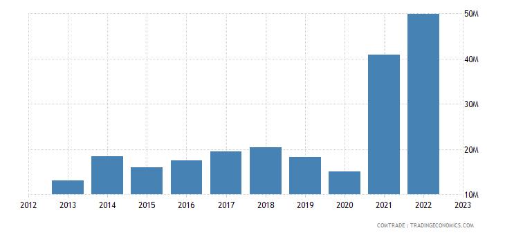 spain exports macau